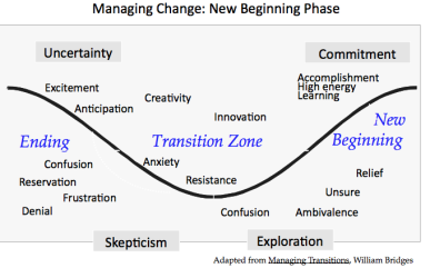 The New Beginning Phase Chart